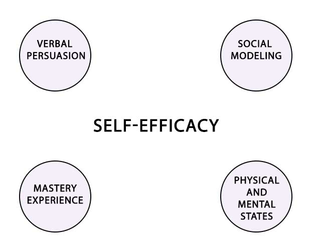 Increase Self-Efficacy