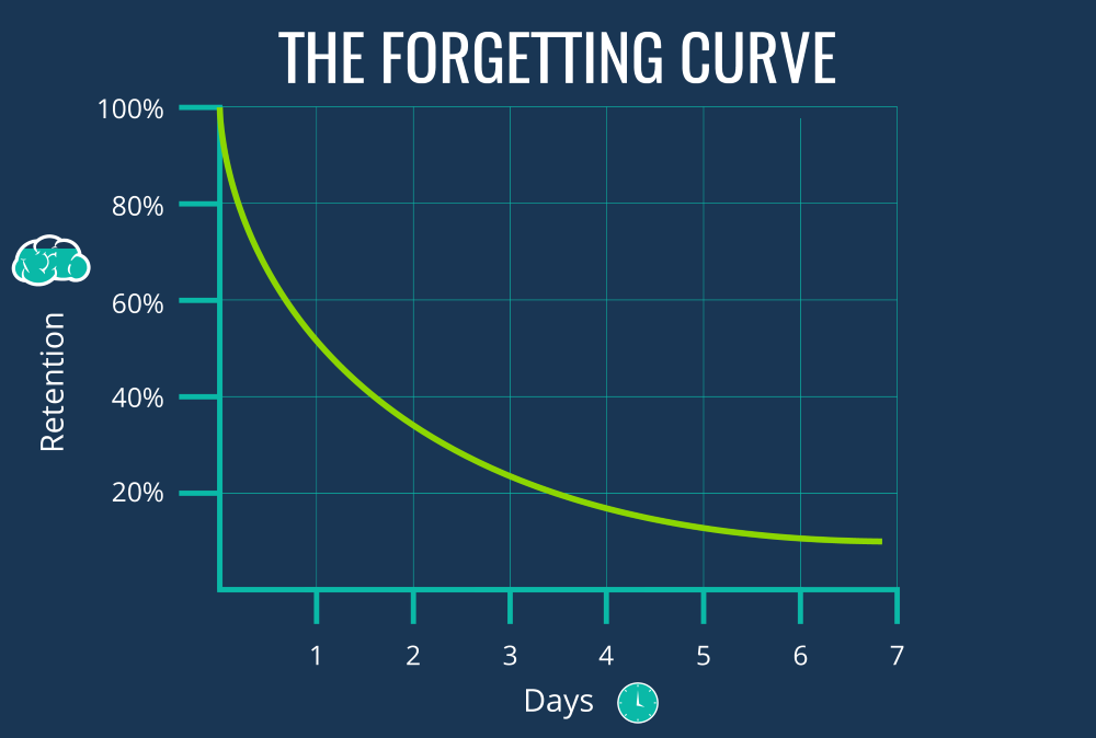 Image result for ebbinghaus forgetting curve