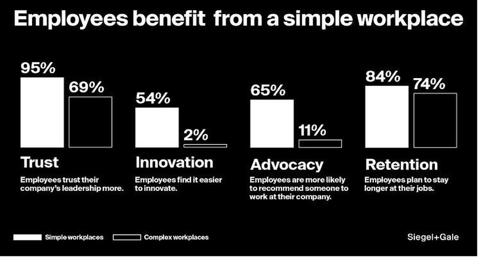 Workplace simplicity benefits employees.